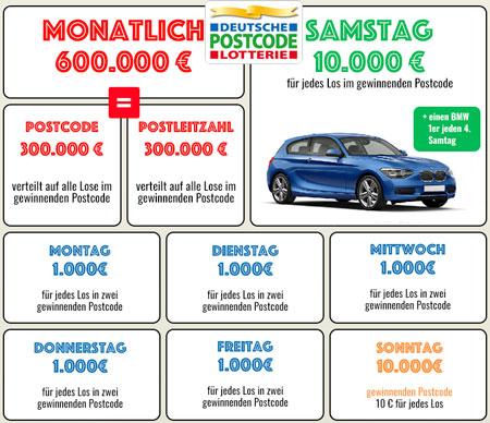 Gewinne bei der Deutschen Postcode Lotterie