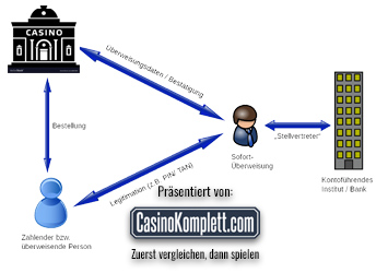 Wie funktioniert Sofortüberweisung im Online Casino